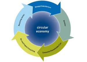 WRAP circular-economy-i-i_0
